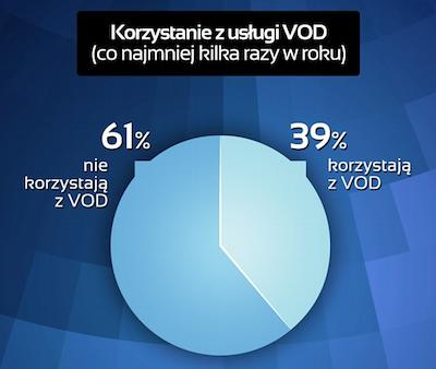 Korzystanie z usług VoD w Polsce (Infografika) VoD 1359385435