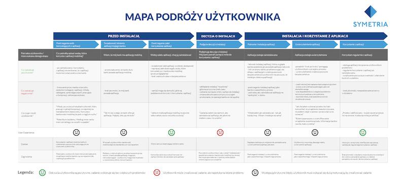 Symetria_mapa_podrozy_uzytkownika