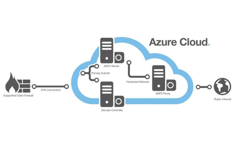azure-diagram