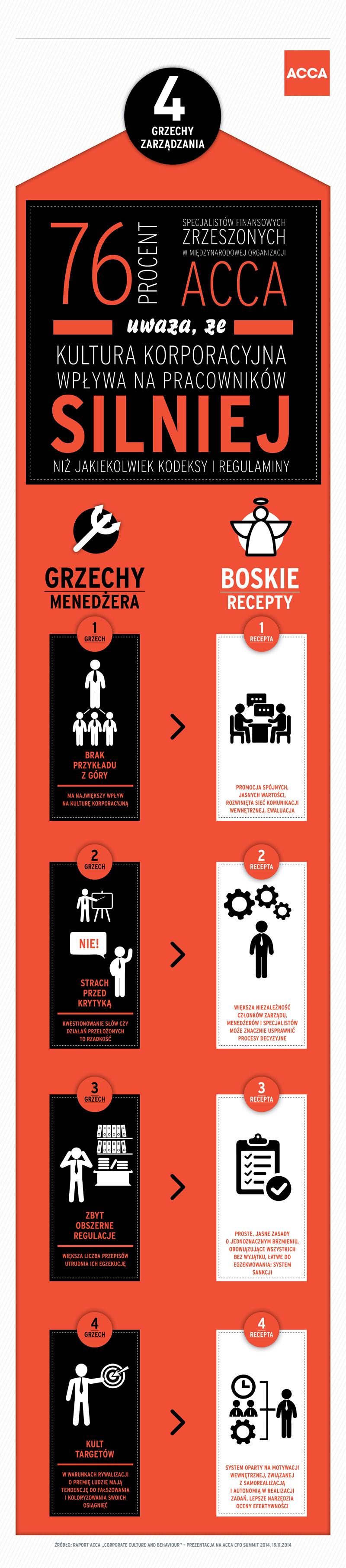 Infografika_4 grzechy zarządzania