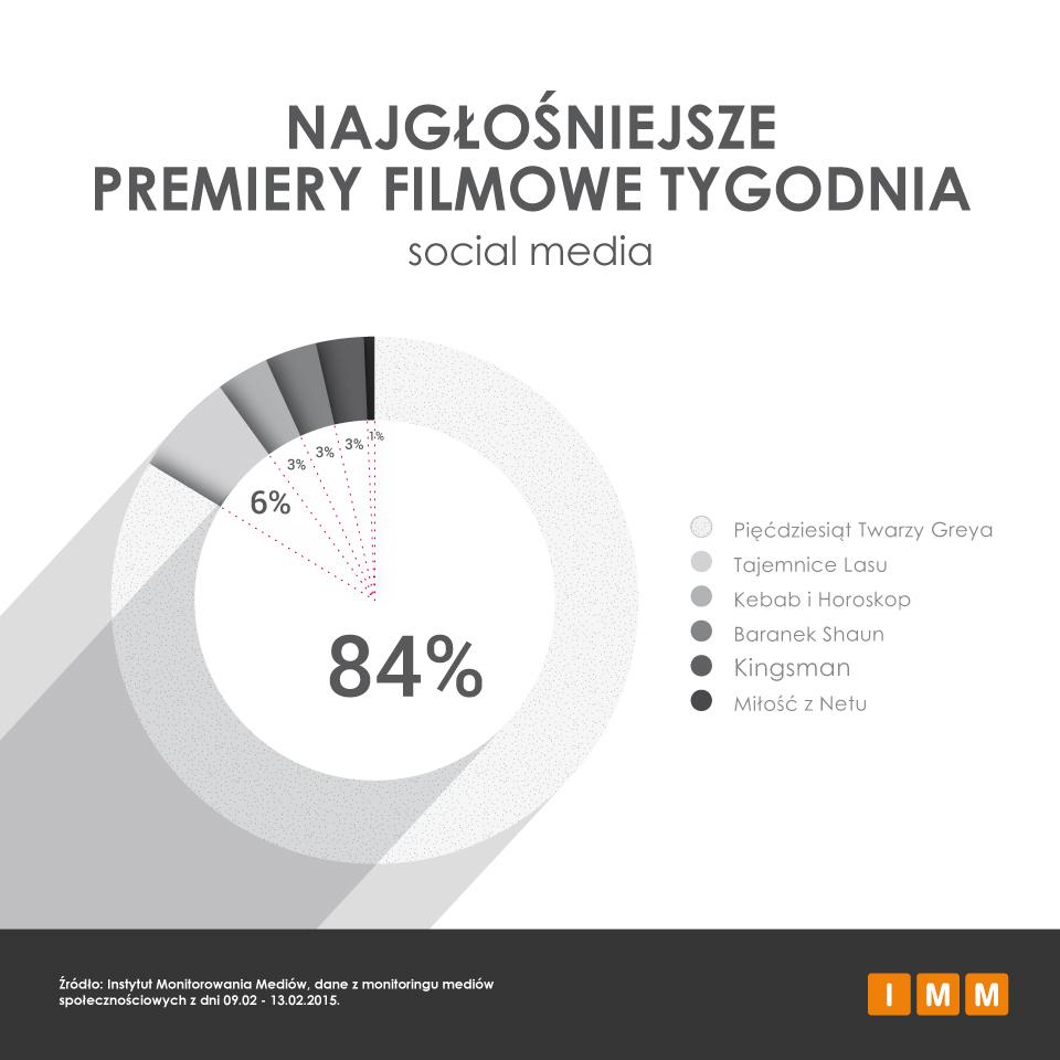 mediarun-com-50-twarzy-greya-popularnosc