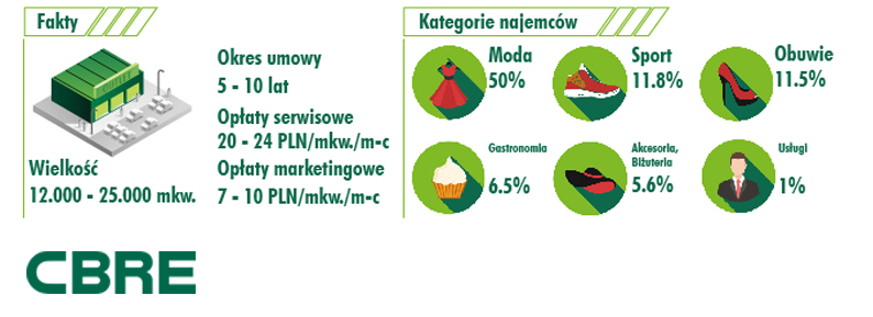 infografika outlety_mala