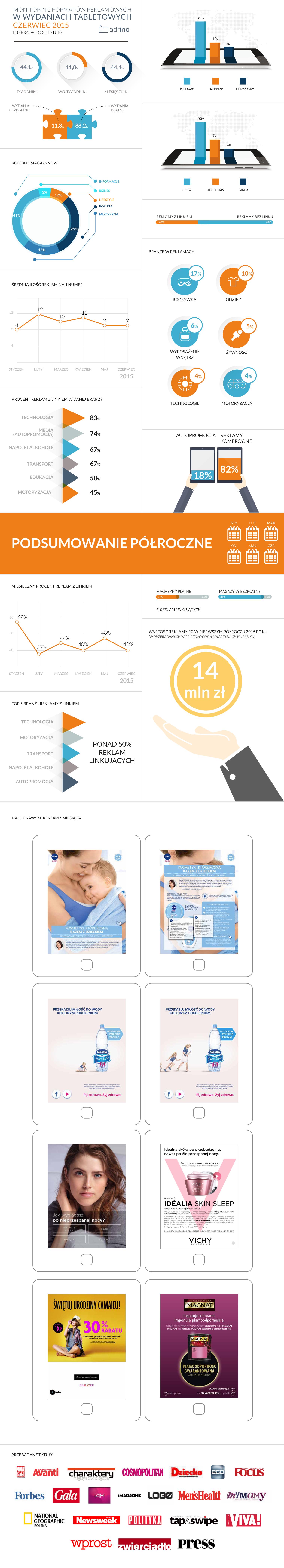infografika - czerwiec 2015