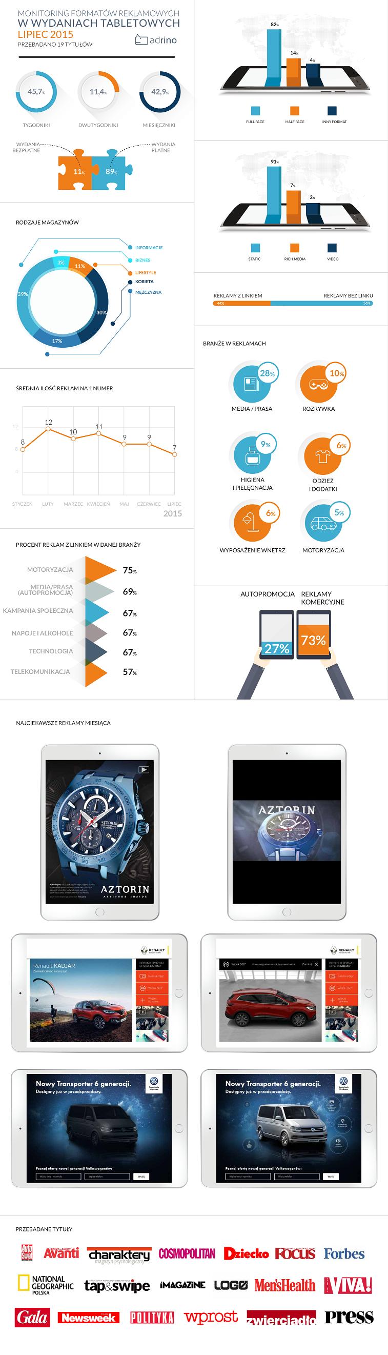 infografika - lipiec 2015