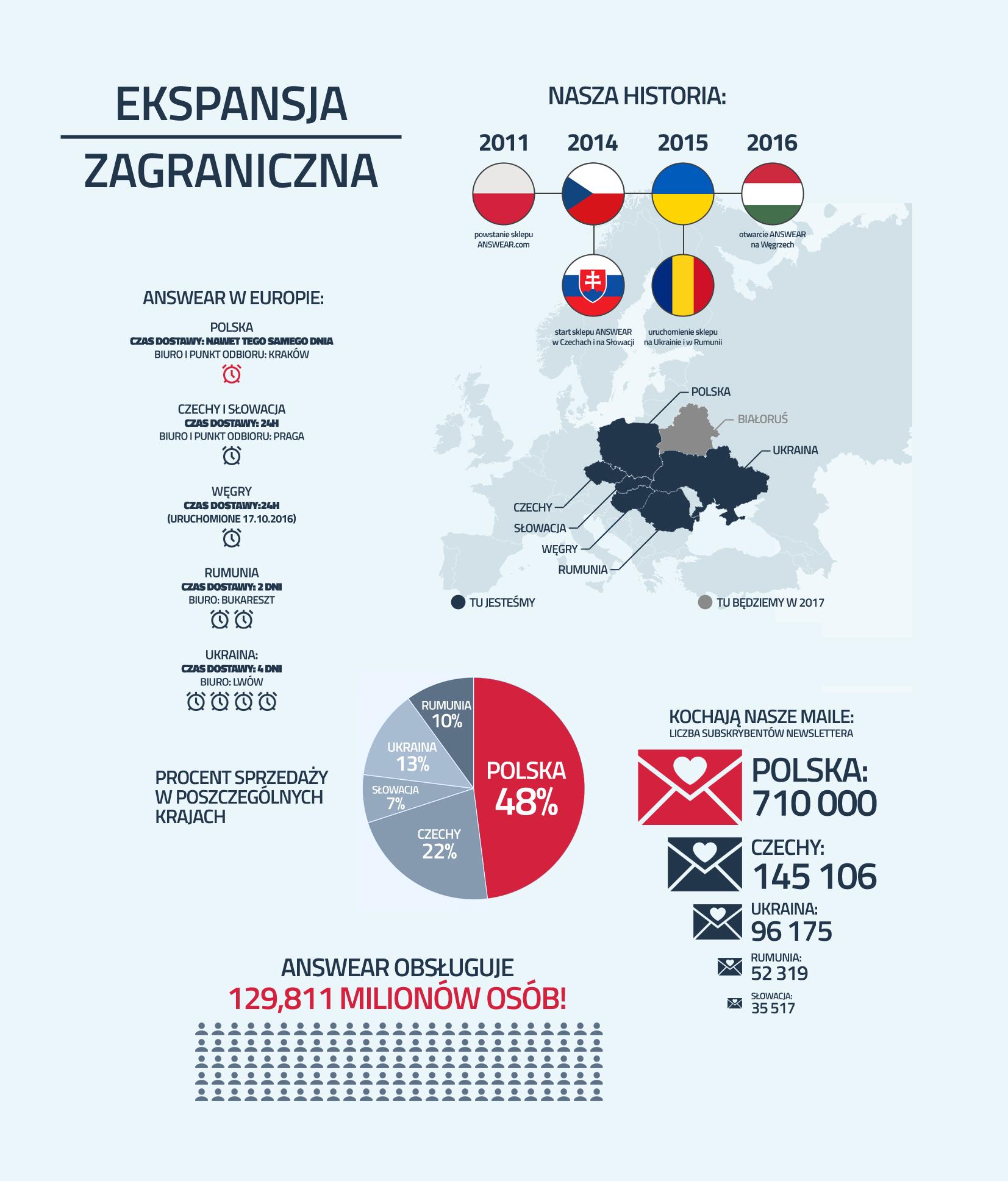 ekspansja-zagraniczna-infografika