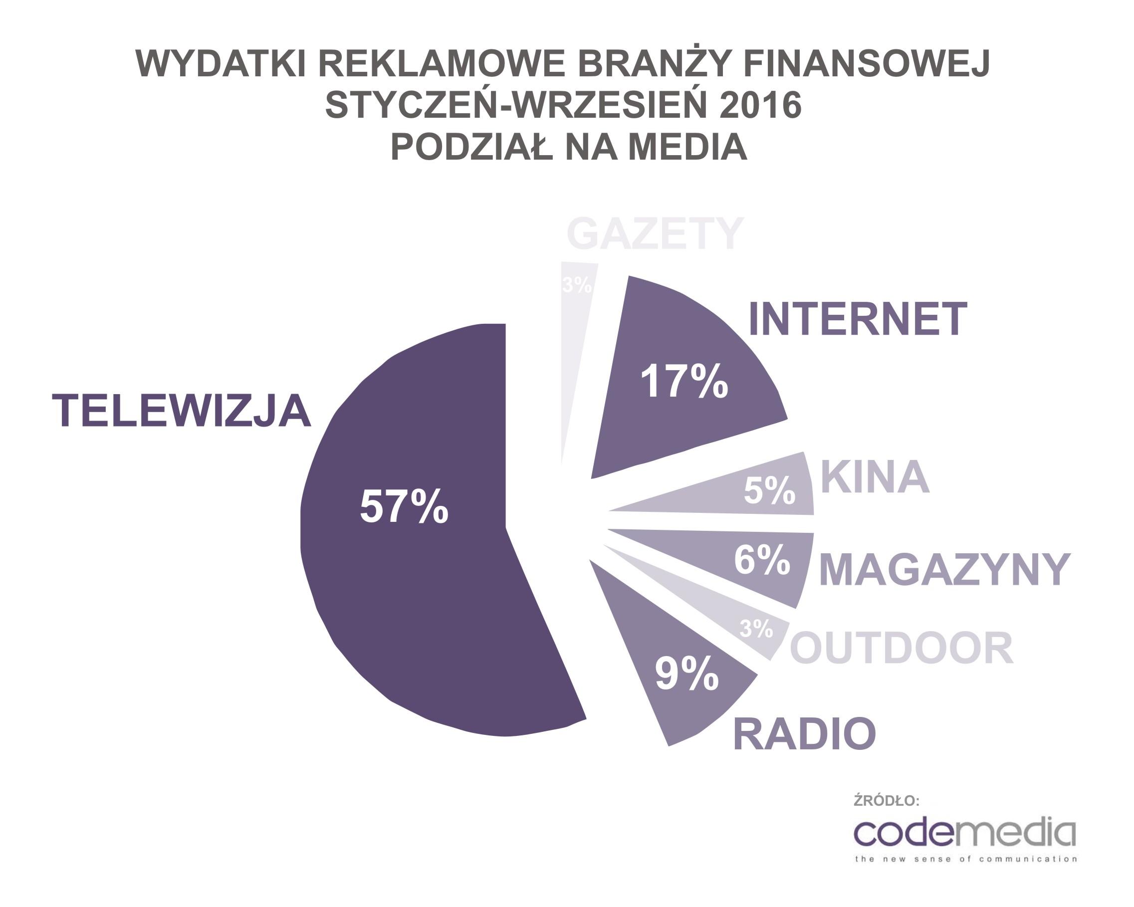 codemedia_finanse_wydatki_reklamowe_podzial_na_media