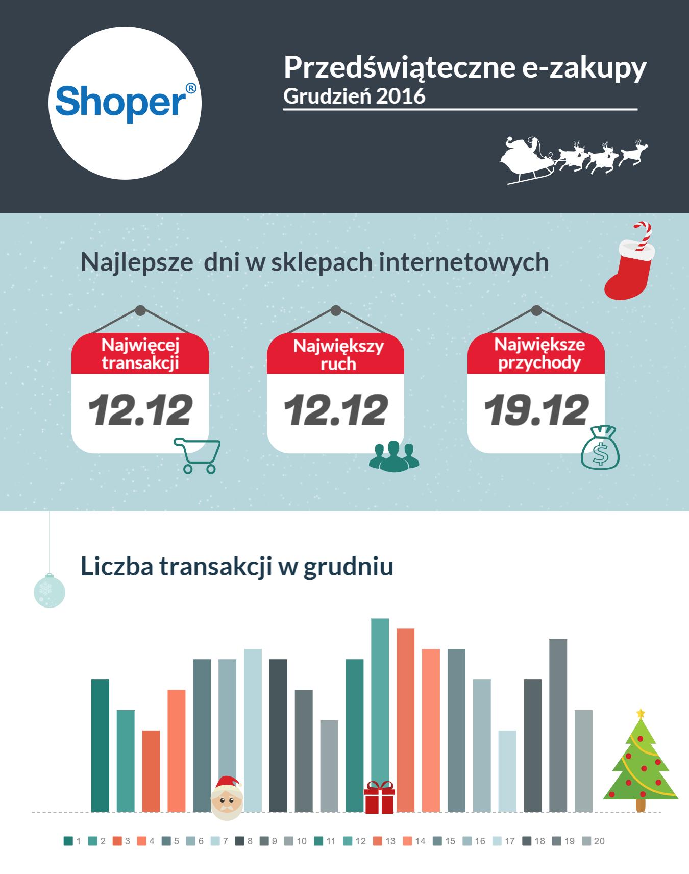 zakupy-przedswiateczne_shoper_21-12-2016