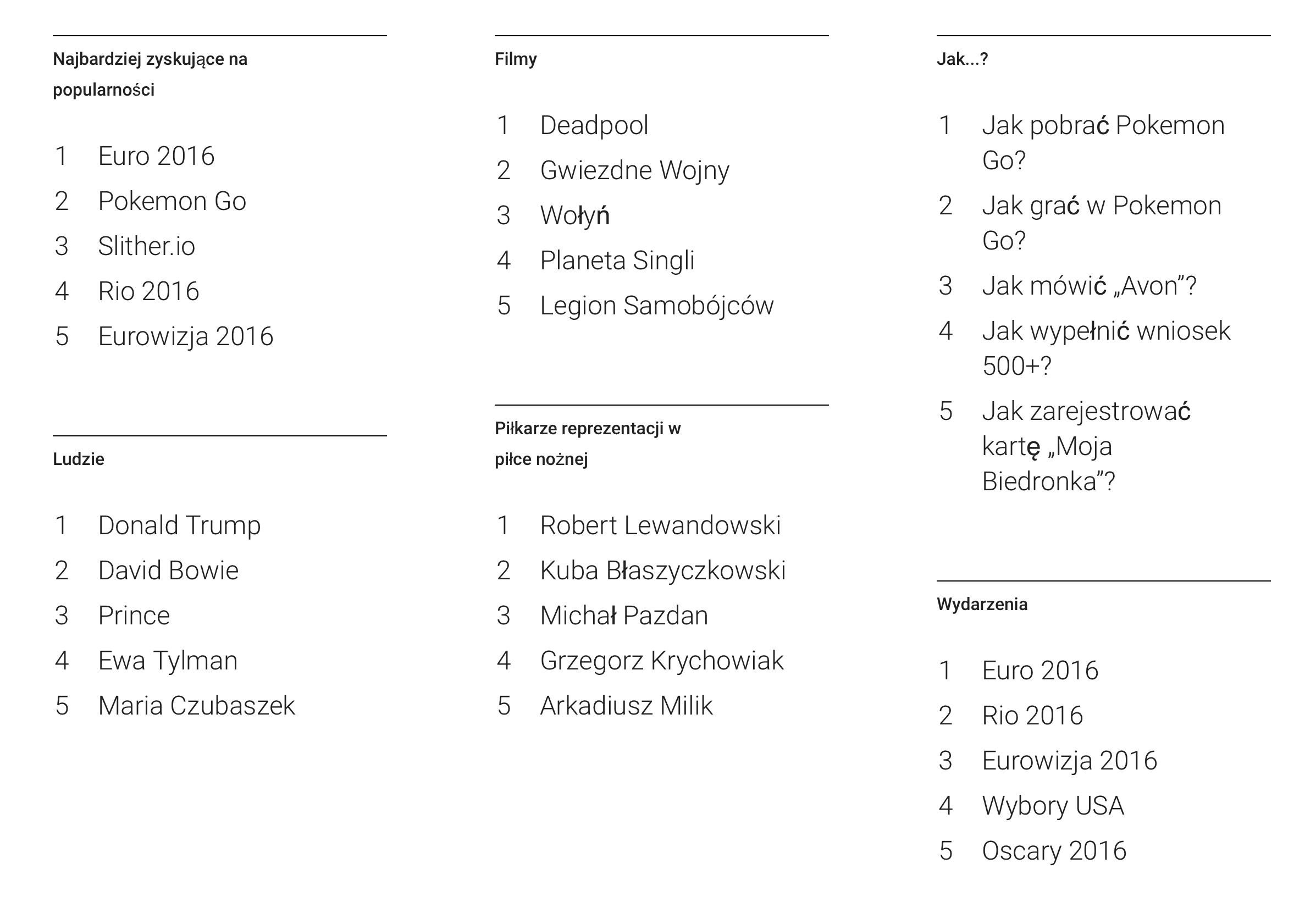 mediarun-slowa-google-polska