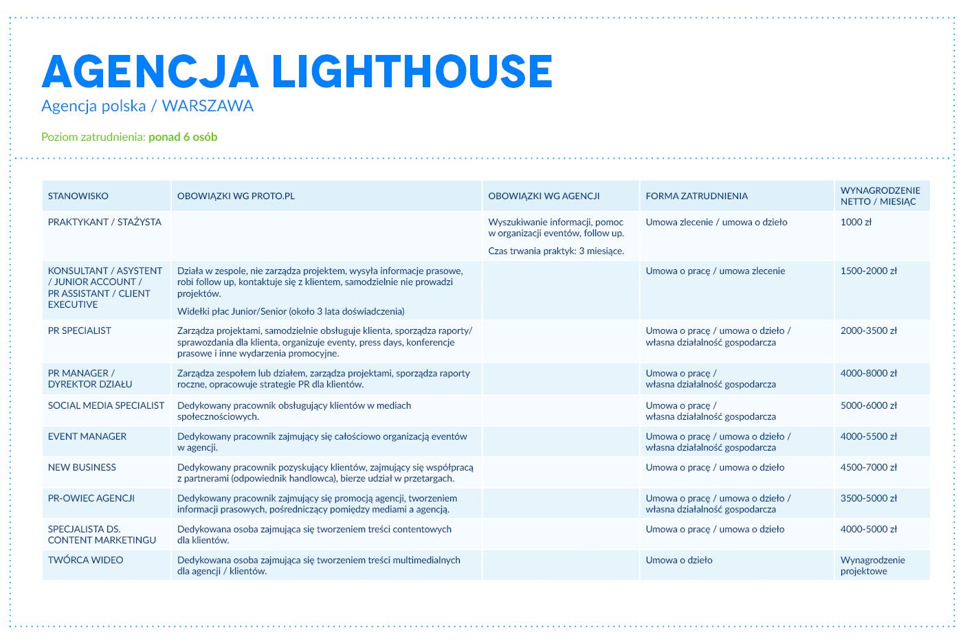 proto_tabele_agencje07_lighthouse
