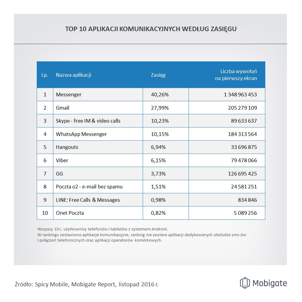 spicy_mobile_ranking_aplikacji_komunikacyjnych_11-2016