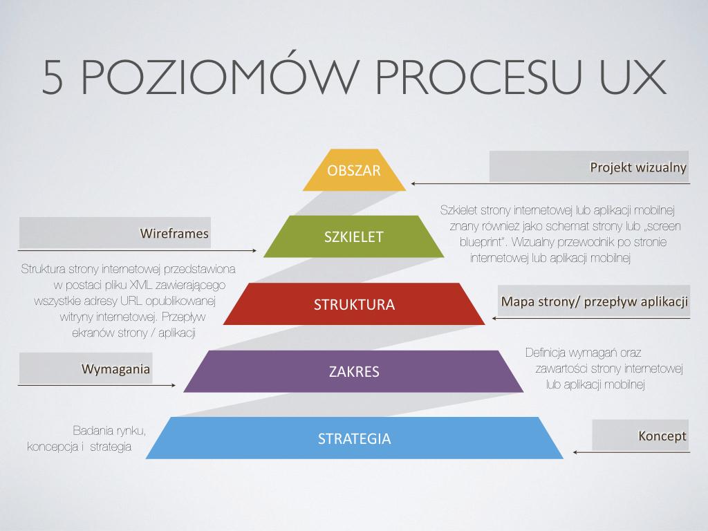 5-poziomow-procesu-ux-001
