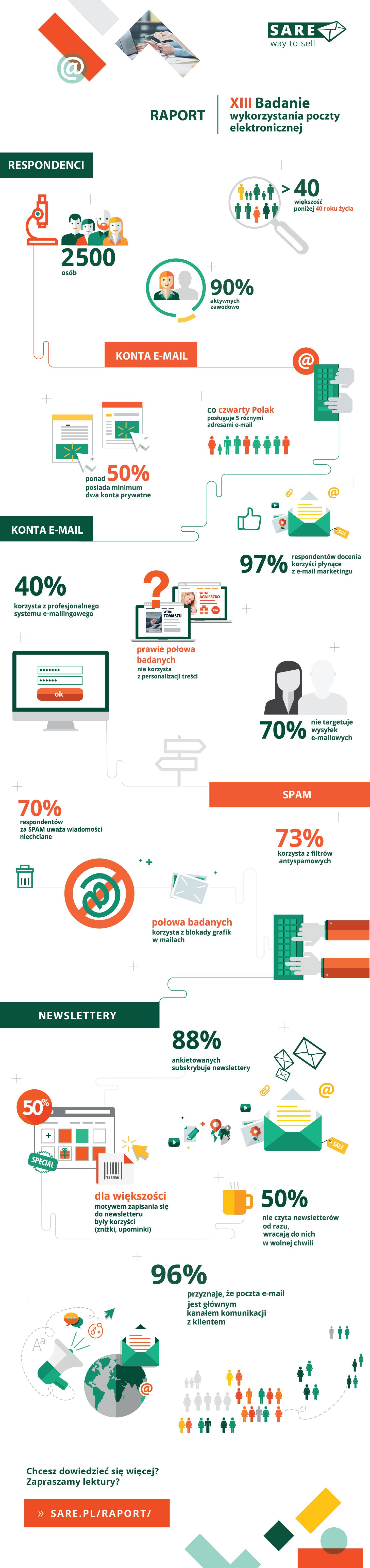 infografika_16_badanie-poczty_sare