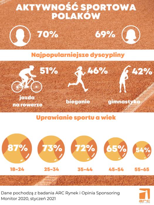 Sport w czasie pandemii [BADANIA] badanie Aktywność sportowa grafika