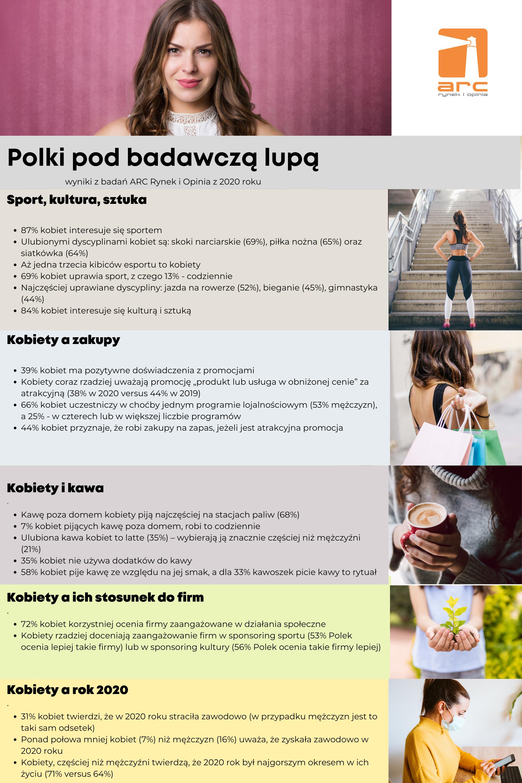 Jakie są Polki? [BADANIE] Adam Czarnecki Polki pod badawczą lupą grafika
