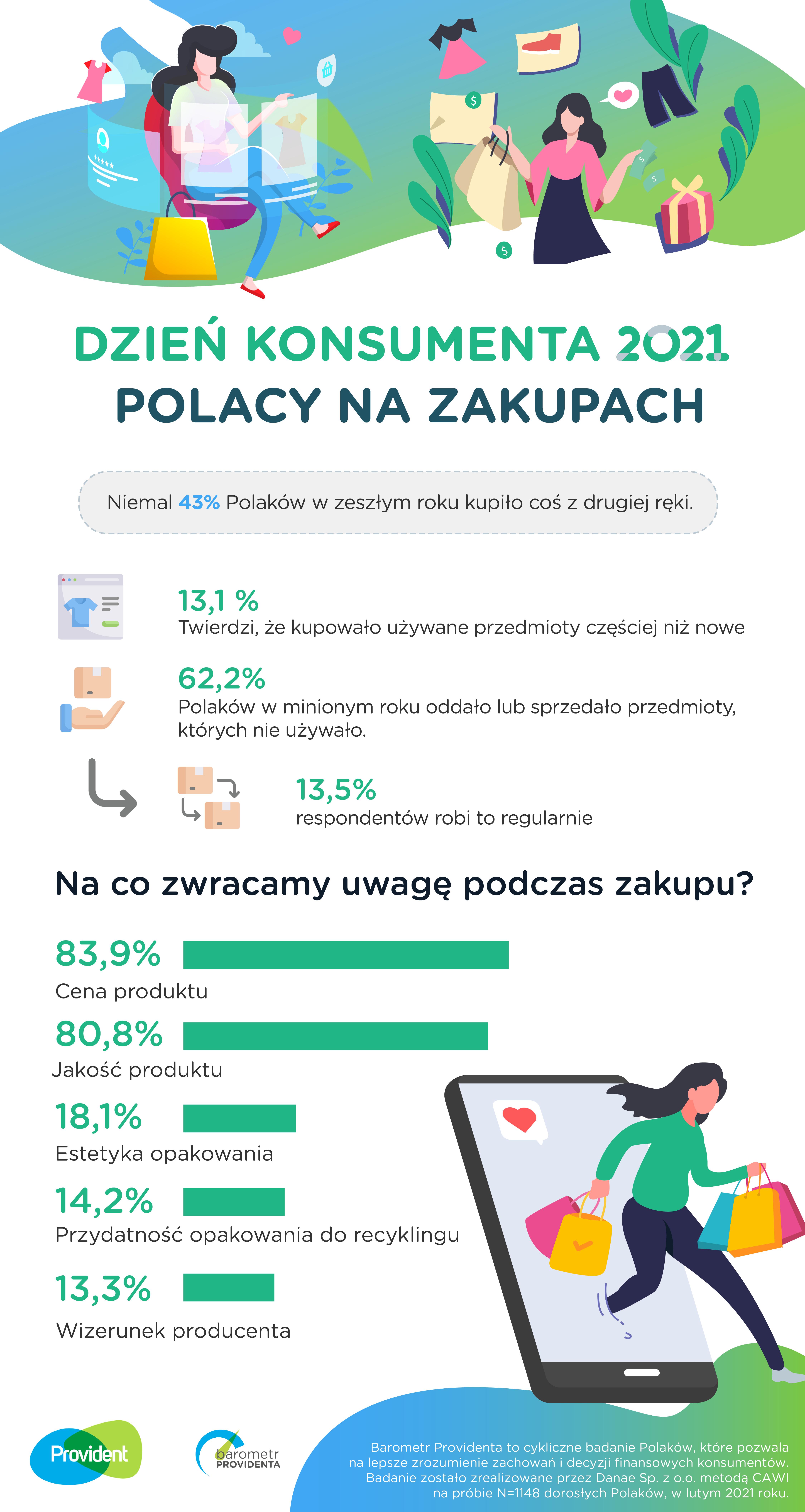 """Ponad 60 proc. Polaków jest """"less waste"""". Badania provident infografa dzien konsumenta 2021 01"""