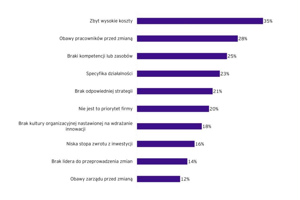 57% polskich firm przyspieszyło transformację cyfrową w czasie pandemii badanie rys4