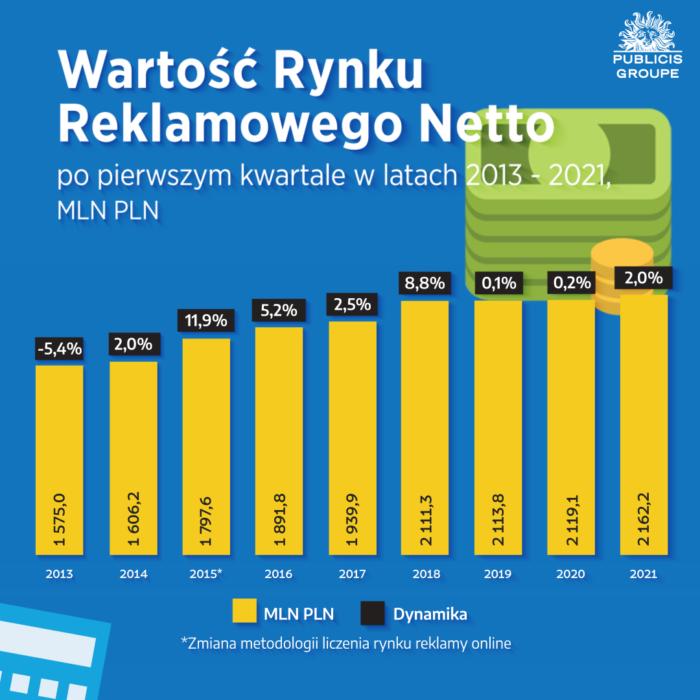 RAPORT: Wydatki na reklamę w internecie wyższe od budżetów telewizyjnych! Digital WYKRES 1 Raport Publicis Groupe Q1 2021