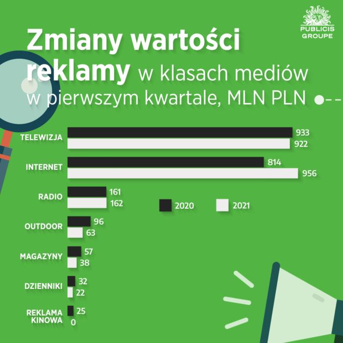 RAPORT: Wydatki na reklamę w internecie wyższe od budżetów telewizyjnych! Digital WYKRES 3 Raport Publicis Groupe Q1 2021