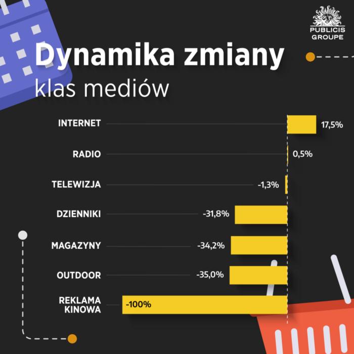 RAPORT: Wydatki na reklamę w internecie wyższe od budżetów telewizyjnych! Digital WYKRES 4 Raport Publicis Groupe Q1 2021