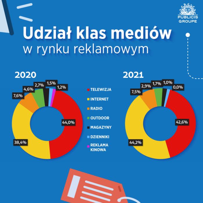 RAPORT: Wydatki na reklamę w internecie wyższe od budżetów telewizyjnych! Digital WYKRES 6 Raport Publicis Groupe Q1 2021