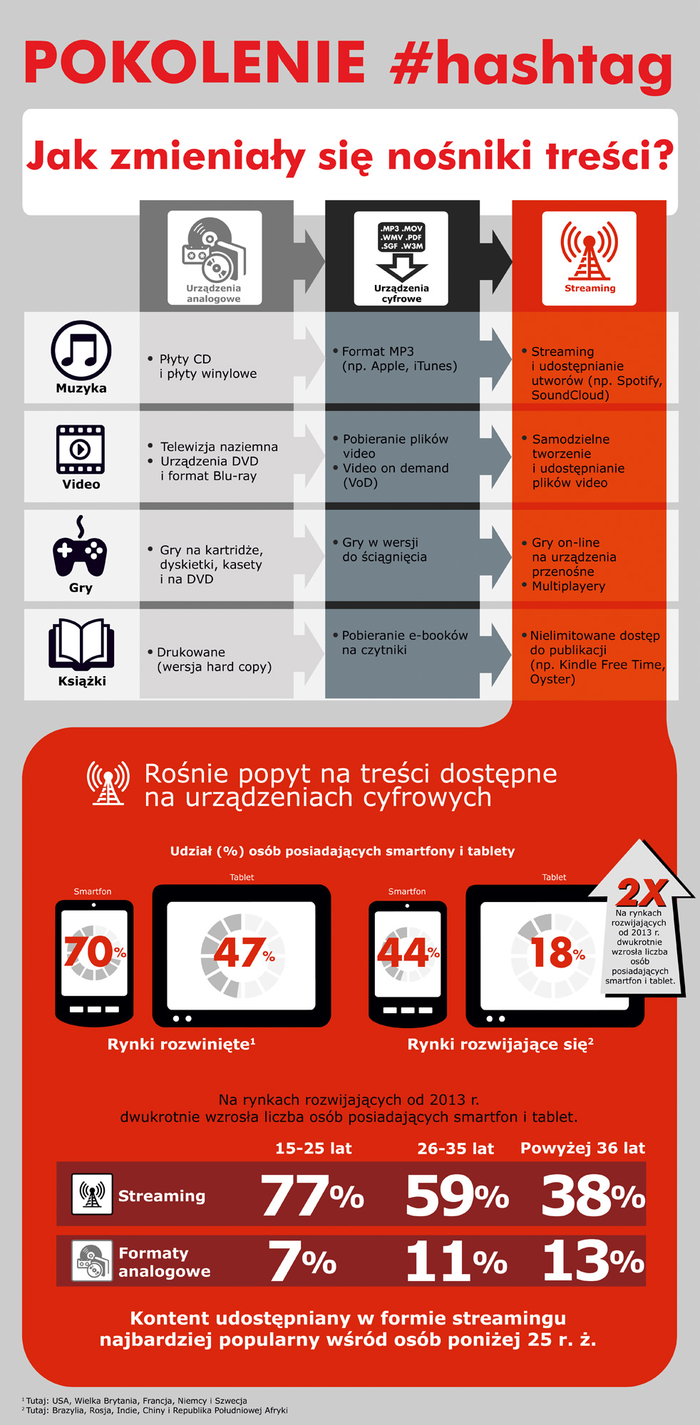 Global Digital Media - Infographic_NOT TO BE SHARED