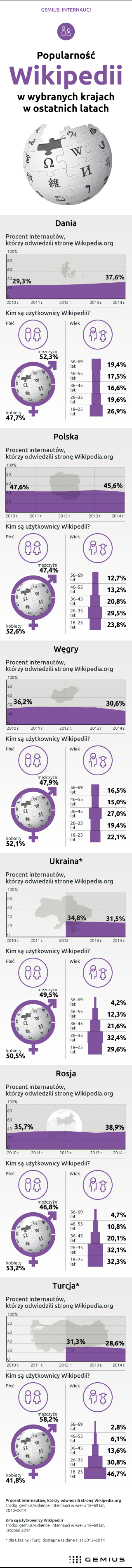 2015_03_23_Wikipedia_Dluga