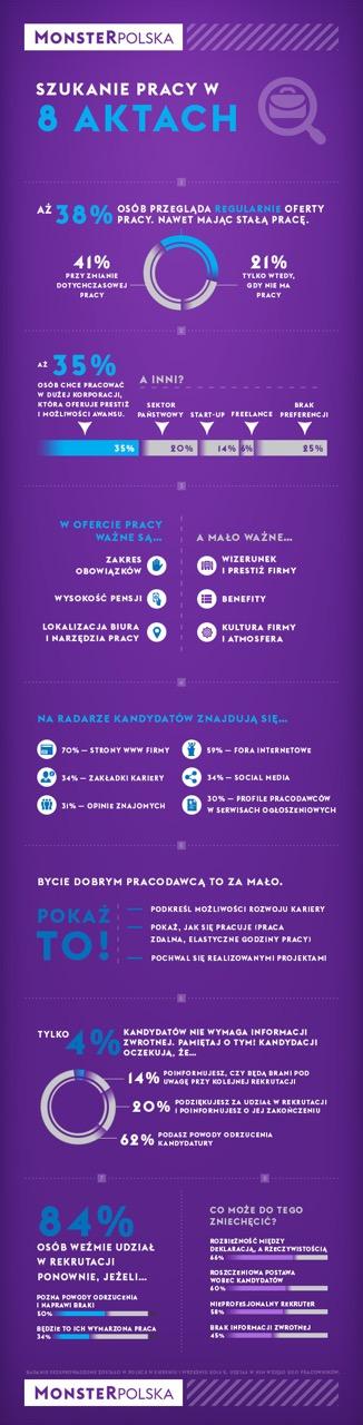 szukanie-pracy-w-8-aktach_infografika-monsterpolska