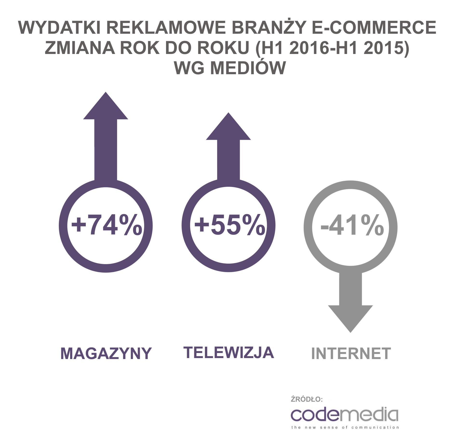 codemedia_wydatki_reklamowe_zmiana_rok_do_roku