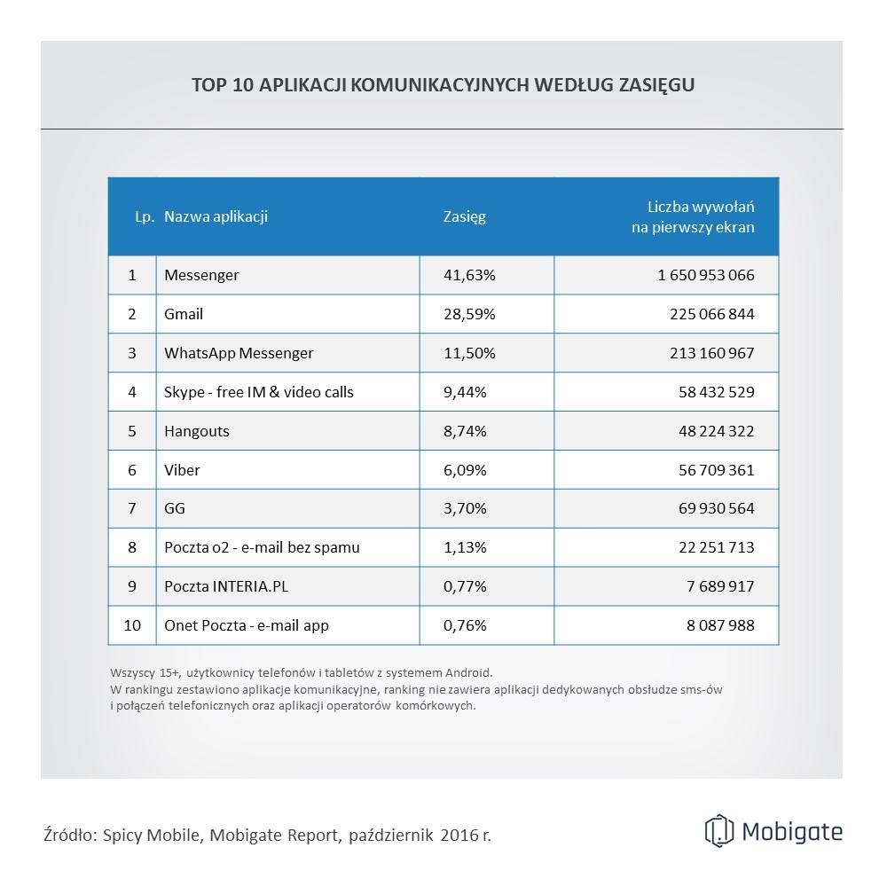 spicy_mobile_ranking_aplikacji_komunikacyjnych_10-2016