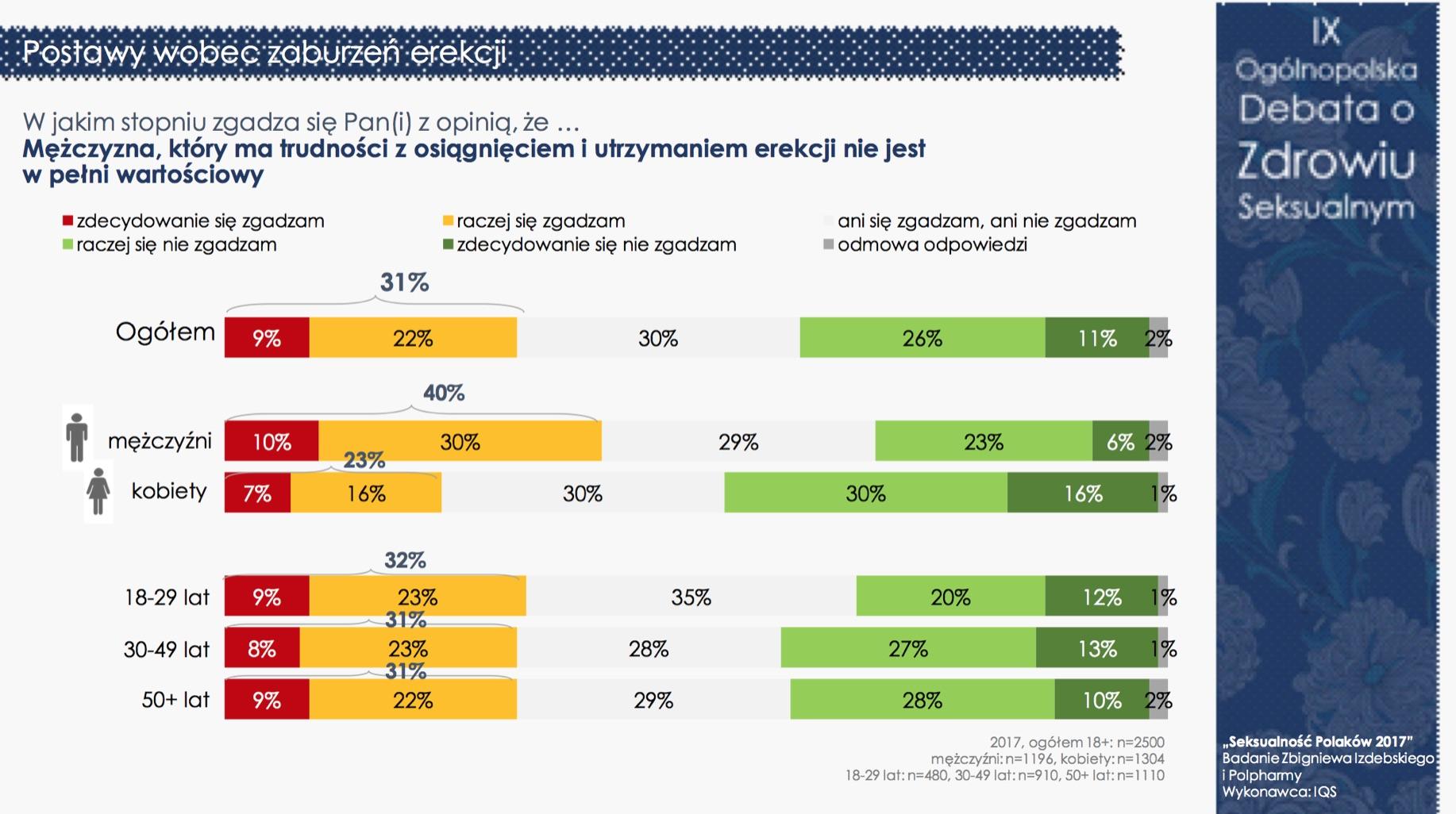 """""""Seksualność Polaków 2017"""" - nadal jesteśmy grzeczni i powściągliwi (pełne wyniki) Badania mediarun debata seksualnosc 11"""