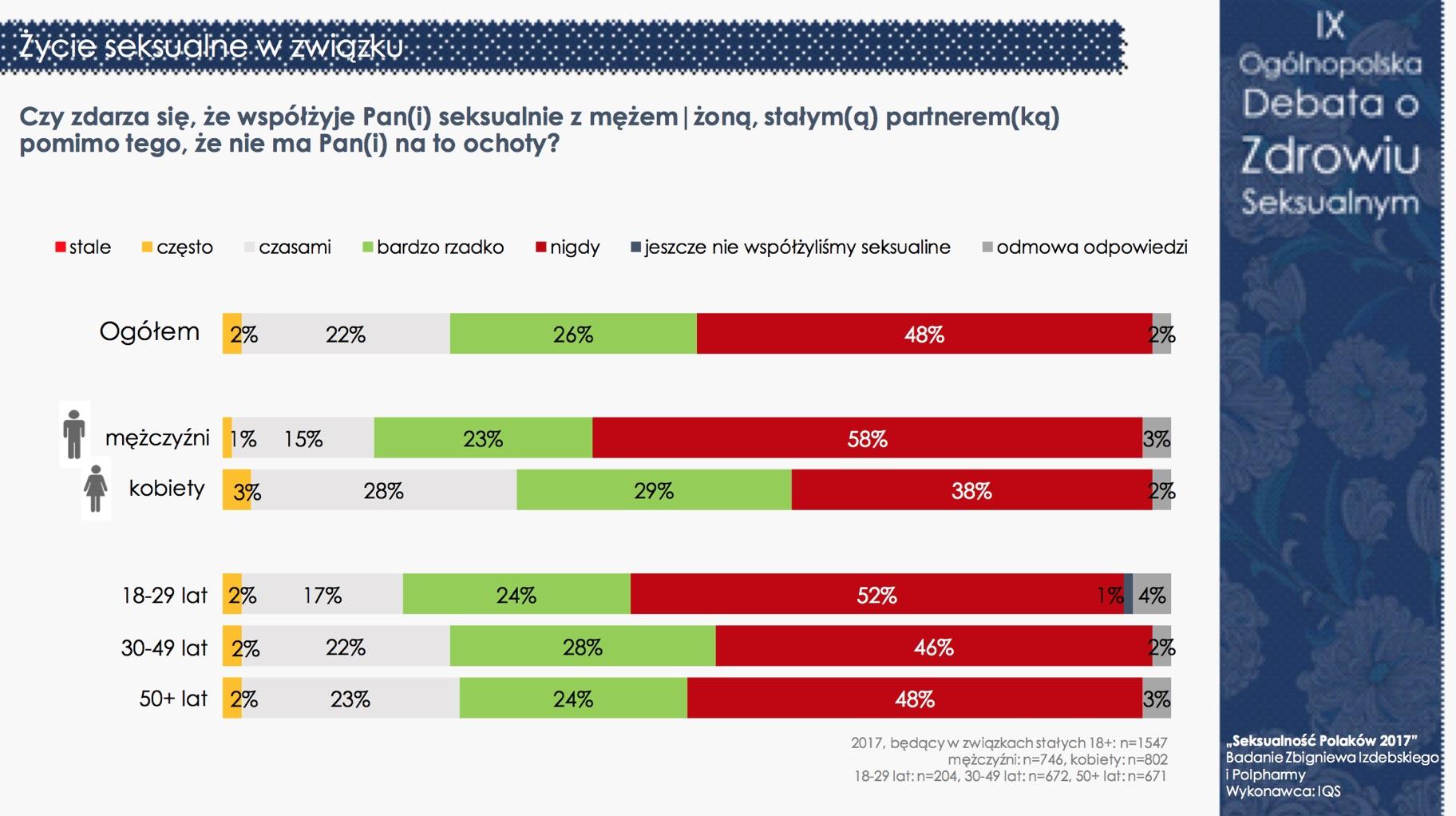 """""""Seksualność Polaków 2017"""" - nadal jesteśmy grzeczni i powściągliwi (pełne wyniki) Badania mediarun debata seksualnosc 13"""