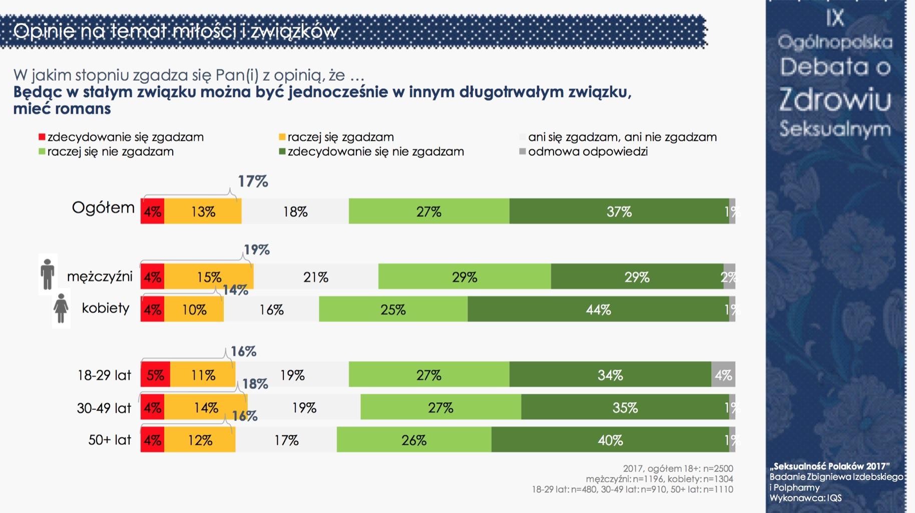 """""""Seksualność Polaków 2017"""" - nadal jesteśmy grzeczni i powściągliwi (pełne wyniki) Badania mediarun debata seksualnosc 14"""