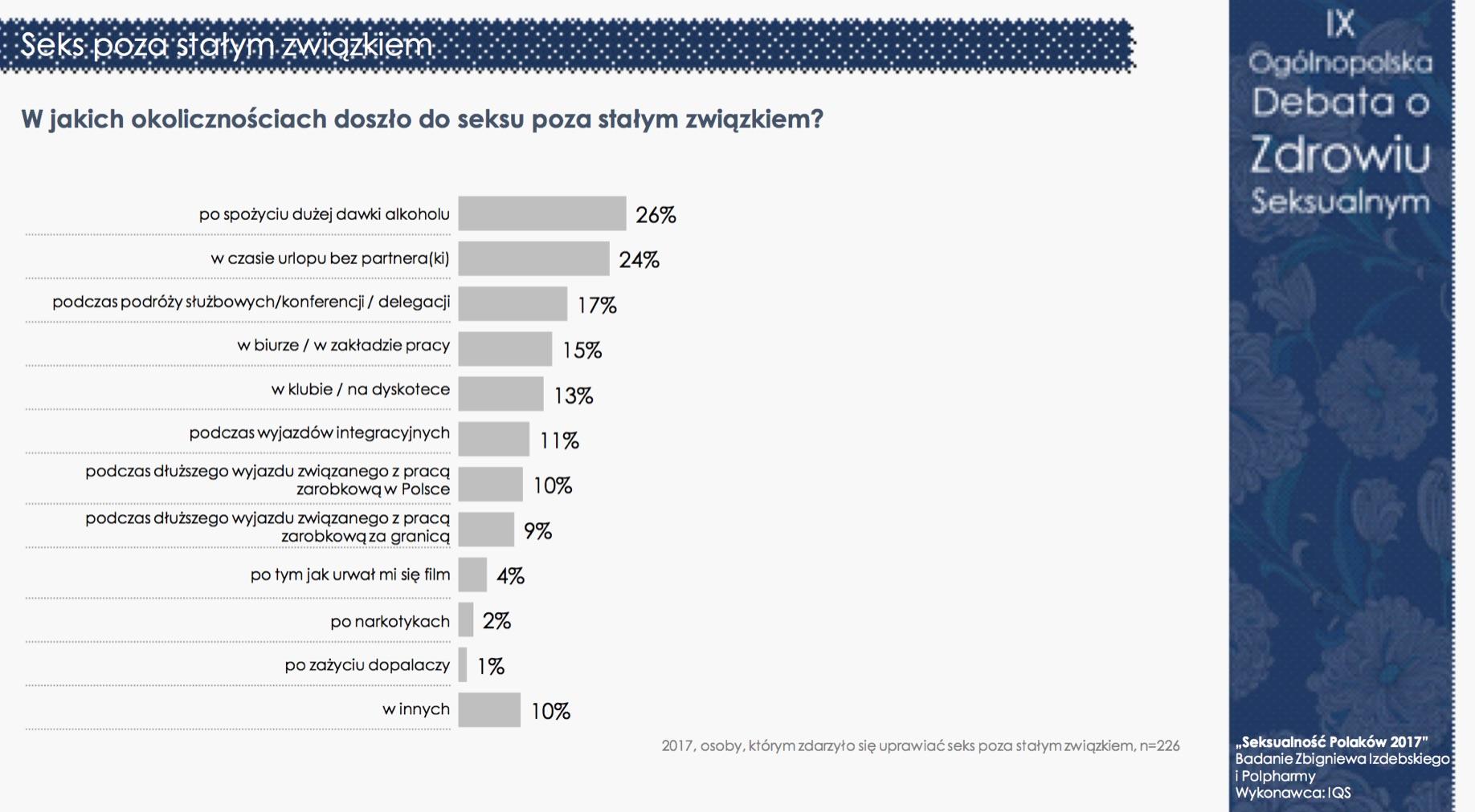 """""""Seksualność Polaków 2017"""" - nadal jesteśmy grzeczni i powściągliwi (pełne wyniki) Badania mediarun debata seksualnosc 15"""