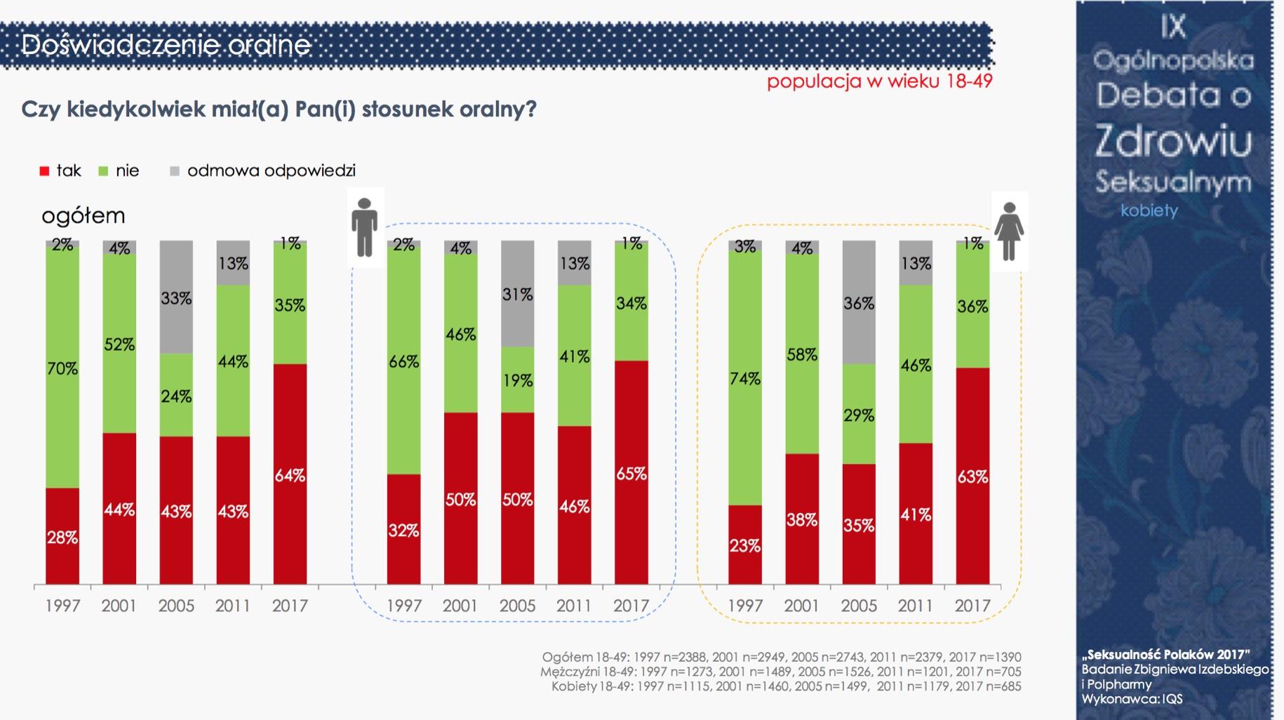 """""""Seksualność Polaków 2017"""" - nadal jesteśmy grzeczni i powściągliwi (pełne wyniki) Badania mediarun debata seksualnosc 6"""