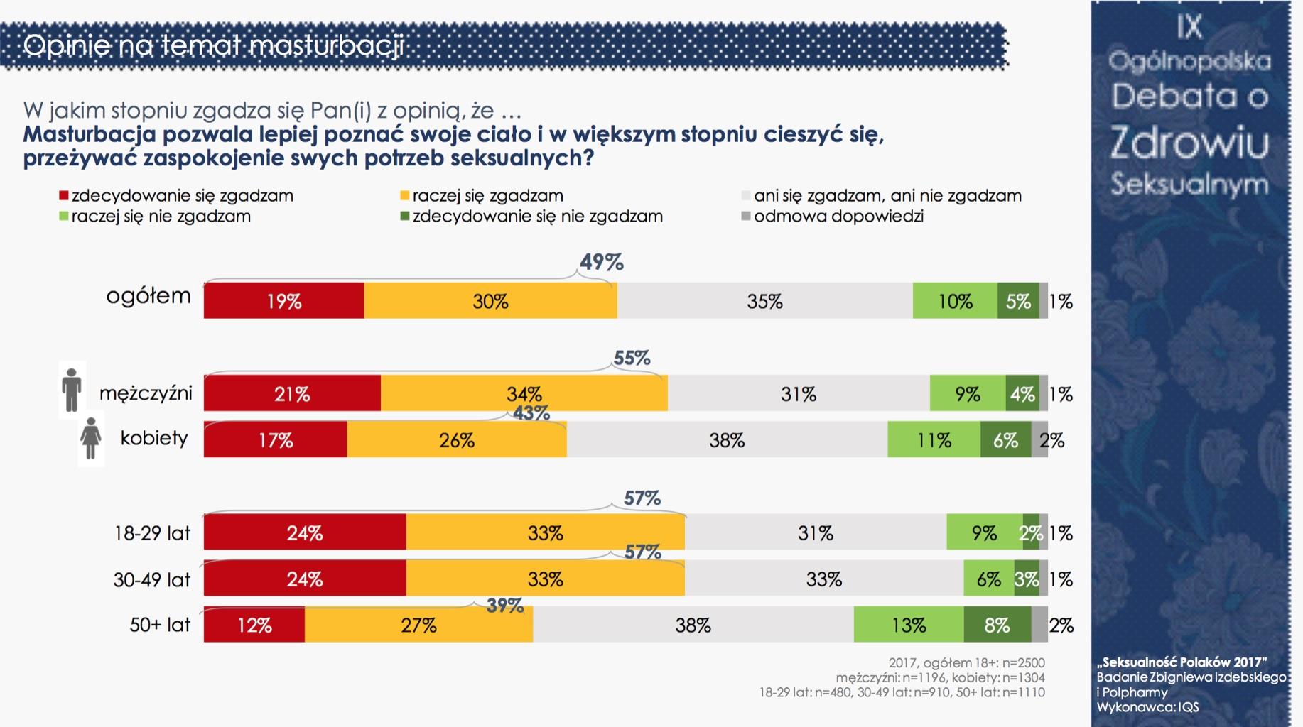 """""""Seksualność Polaków 2017"""" - nadal jesteśmy grzeczni i powściągliwi (pełne wyniki) Badania mediarun debata seksualnosc 7"""