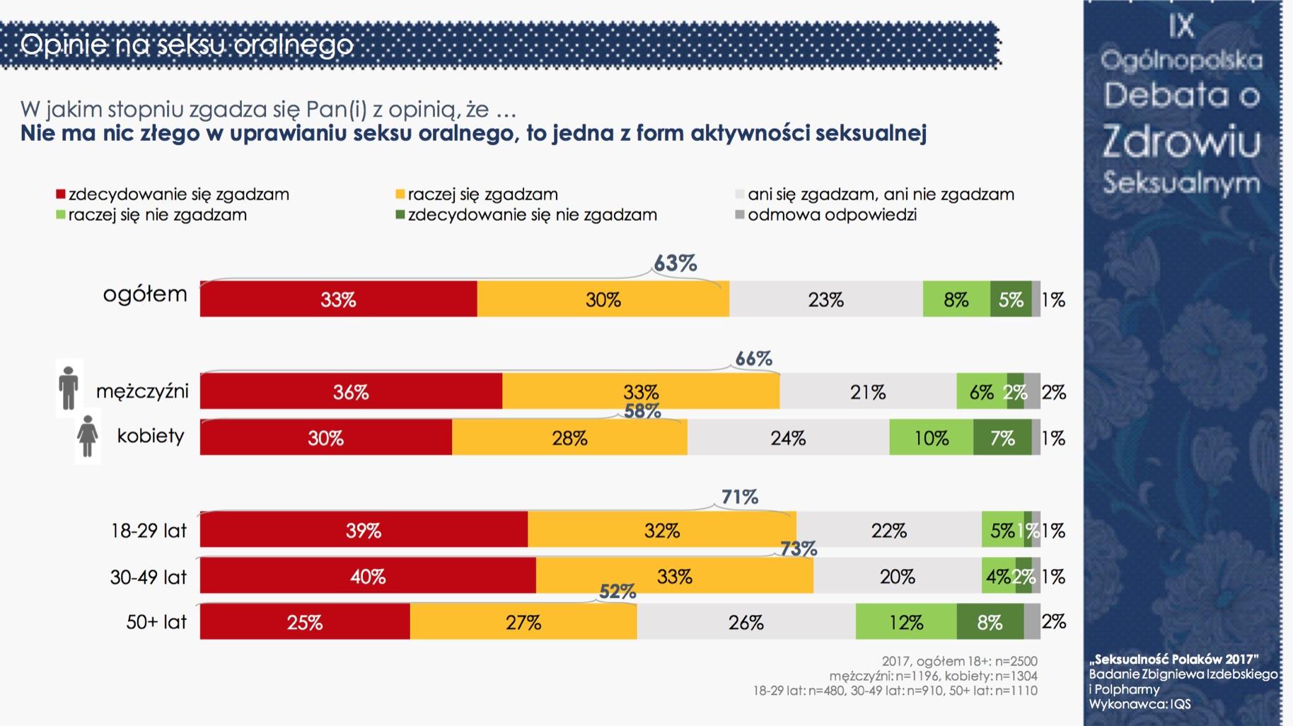 """""""Seksualność Polaków 2017"""" - nadal jesteśmy grzeczni i powściągliwi (pełne wyniki) Badania mediarun debata seksualnosc 8"""
