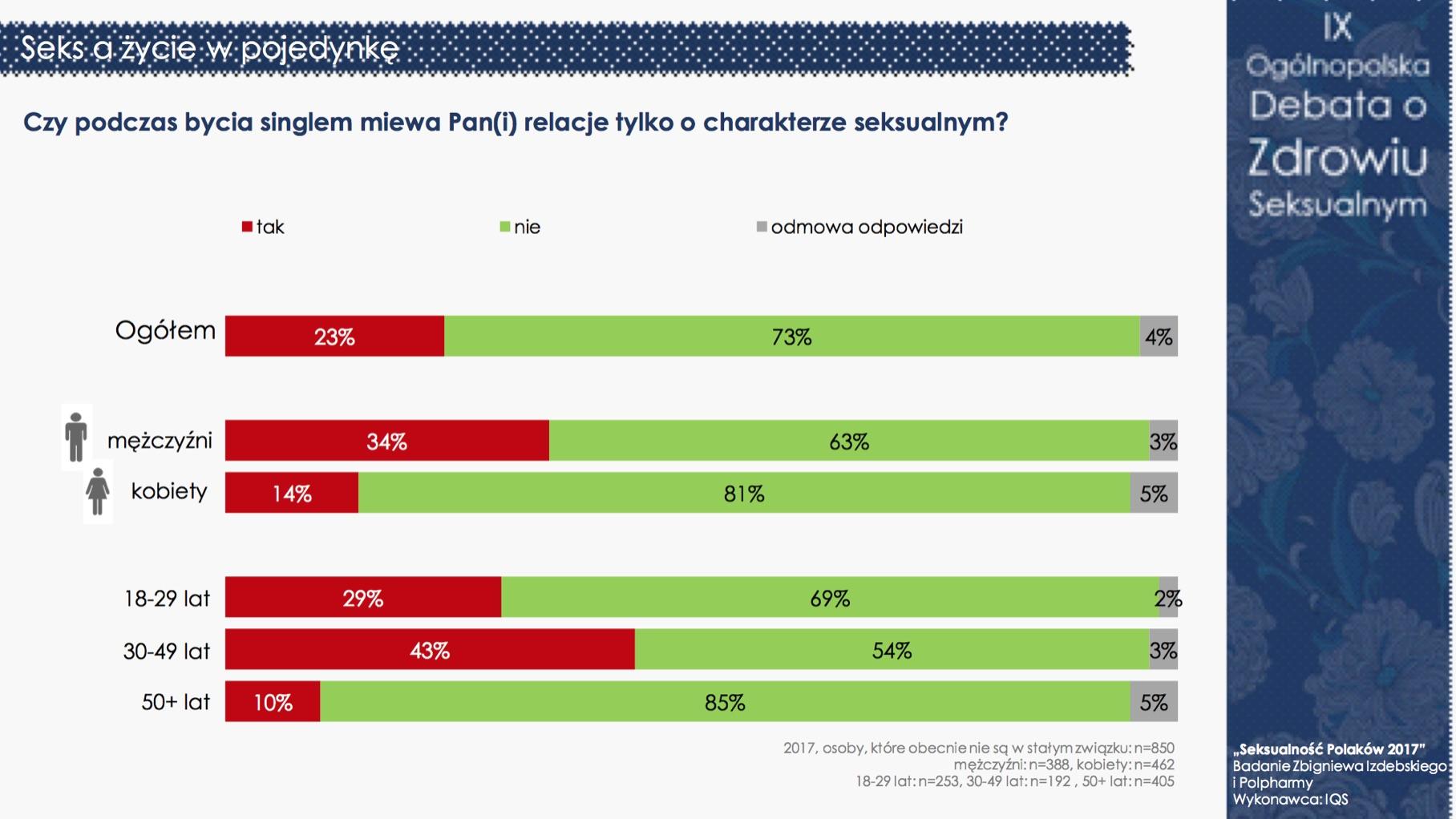 """""""Seksualność Polaków 2017"""" - nadal jesteśmy grzeczni i powściągliwi (pełne wyniki) Badania mediarun debata seksualnosc 9"""