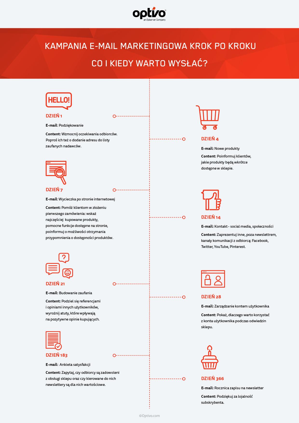 Pierwsze wrażenie - czyli jak skutecznie zaplanować kampanie powitalne? Digital Optivo Kampanie powitalne infografika