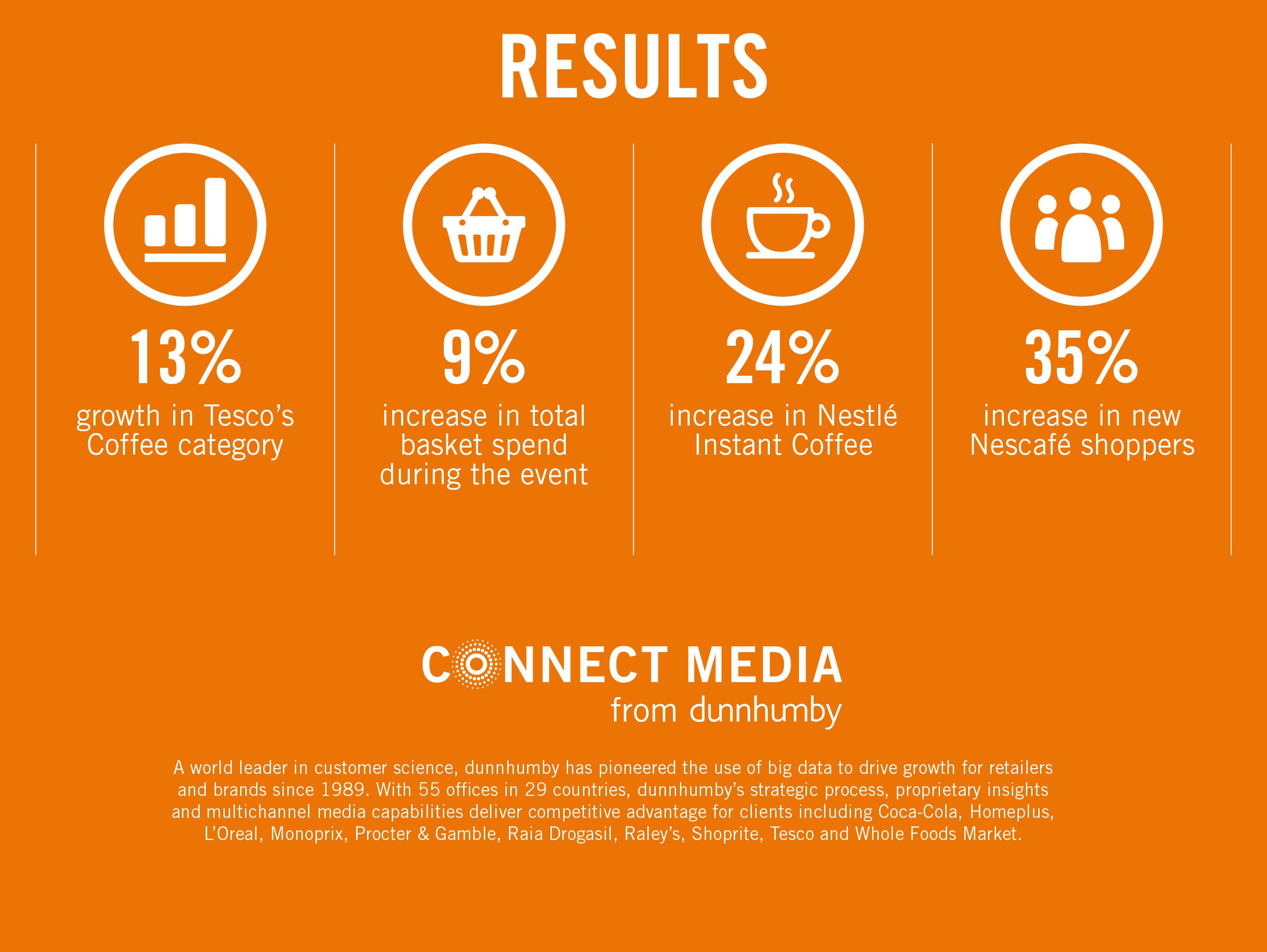 CONNECT MEDIA: Pierwsze, mierzalne media w retailu już dostępne na rynku! [Case study] Connect Media Nescafe Tesco Infographic Fin slajd6