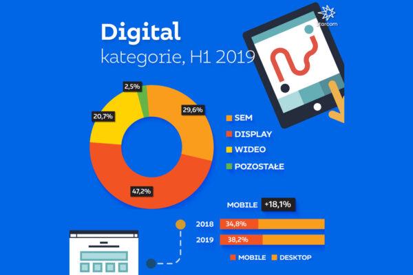 STARCOM: Jak wyglądają wydatki na reklamę w Polsce? Raport za 6 miesięcy 2019 Aflofarm Starcom Raport digital 2019 WYKRES 5