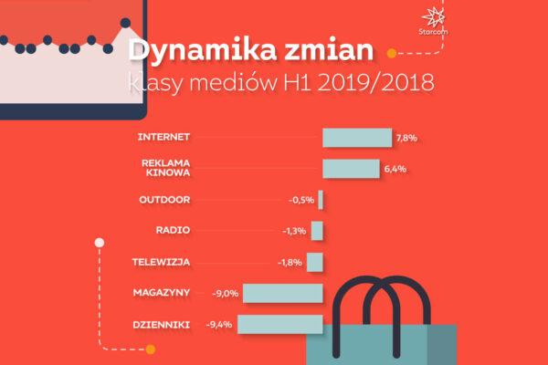 STARCOM: Jak wyglądają wydatki na reklamę w Polsce? Raport za 6 miesięcy 2019 Aflofarm Starcom Raport dynamika zmian WYKRES 2019