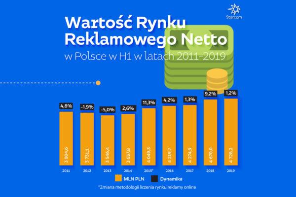 STARCOM: Jak wyglądają wydatki na reklamę w Polsce? Raport za 6 miesięcy 2019 Aflofarm Starcom Raport wartosc rynku reklamowego netto 2019 WYKRES 1