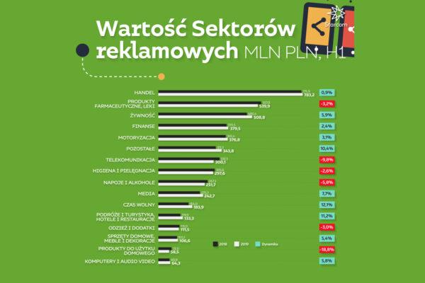 STARCOM: Jak wyglądają wydatki na reklamę w Polsce? Raport za 6 miesięcy 2019 Aflofarm Starcom Raport wartosc sektorow reklamowych 2019 WYKRES 2