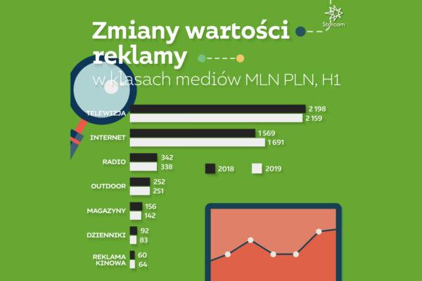 STARCOM: Jak wyglądają wydatki na reklamę w Polsce? Raport za 6 miesięcy 2019 Aflofarm Starcom Raport zmiany wartosci reklam 2019 WYKRES 3