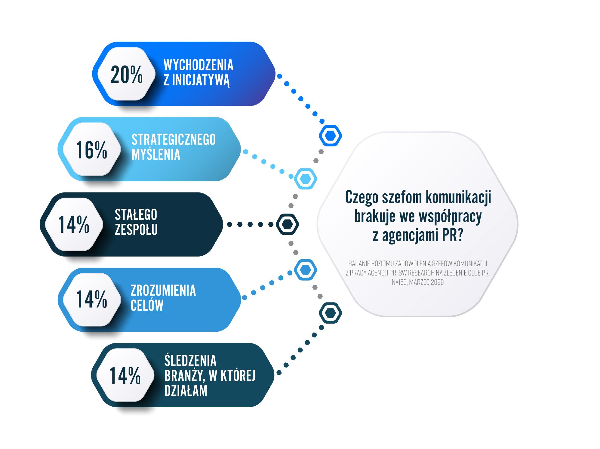 Czego klienci oczekują od agencji PR? – technologia, strategia Marketing infografika2
