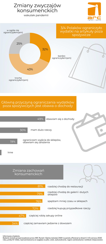 Polacy boją się o dochody i ograniczają wydatki [RAPORT] ARC Rynek i Opinia 2020 06 16 Zmiany zachowań konsumenckich grafika