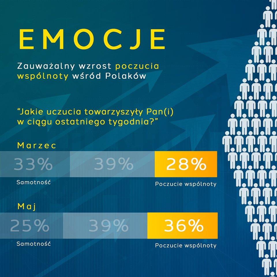 Polacy jednoczą się w kryzysie - 36% odczuwa poczucie wspólnoty Badania image7