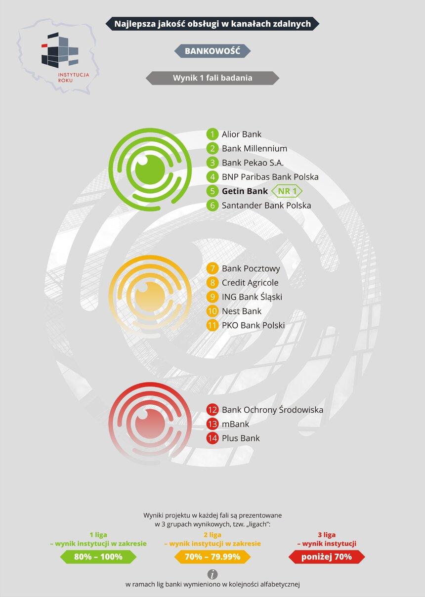 Który bank najlepiej poradził sobie w trakcie pandemii? [RANKING] badanie mediarun banki