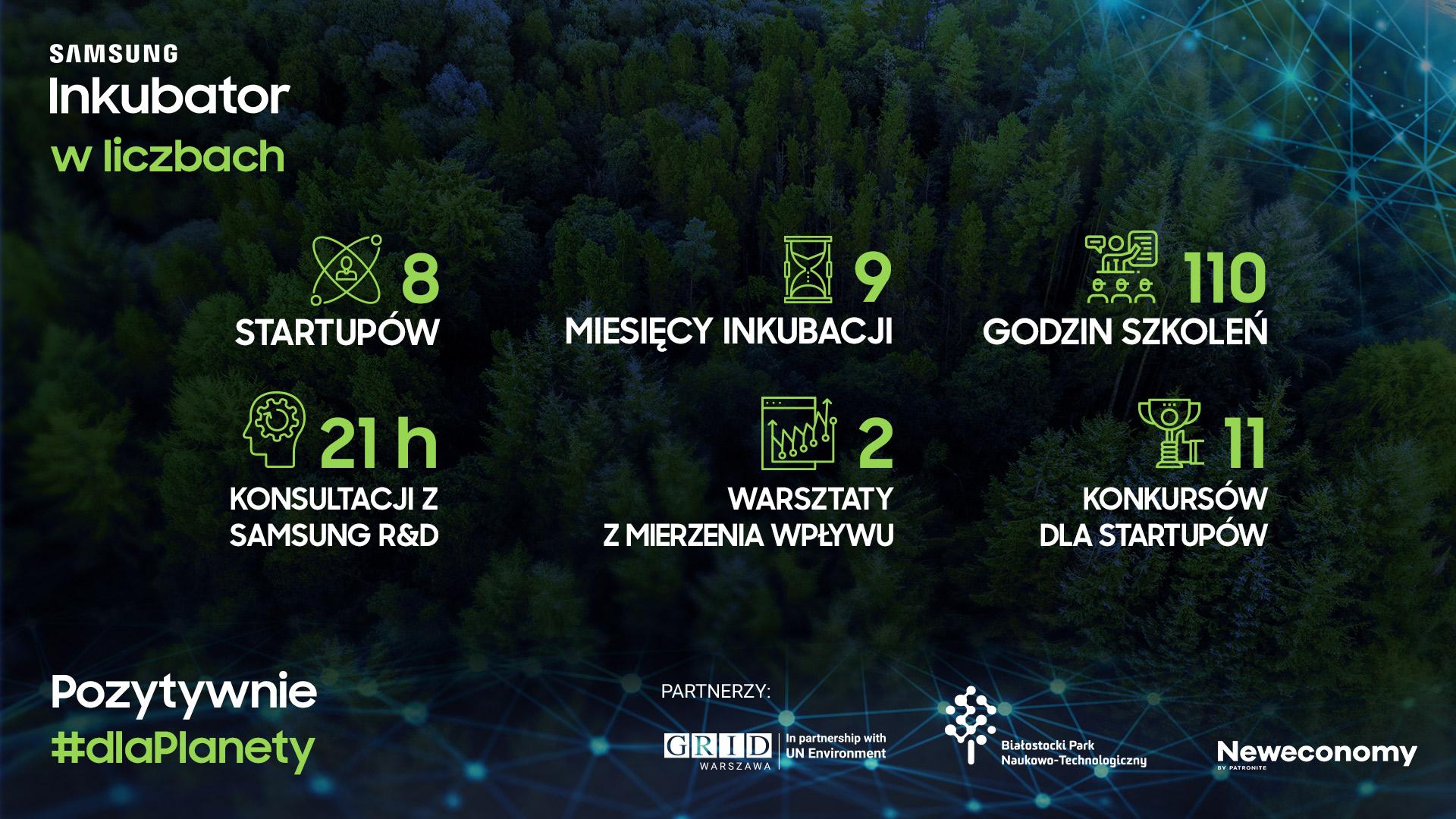 Polskie startupy wiedzą jak pomóc światu! eko Samsung Inkubator