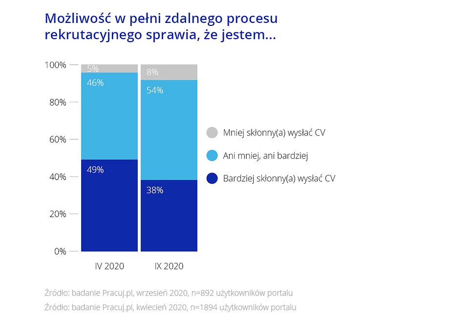 Pół roku pracy i rekrutacji zdalnej [RAPORT] COVID-19 wykres6
